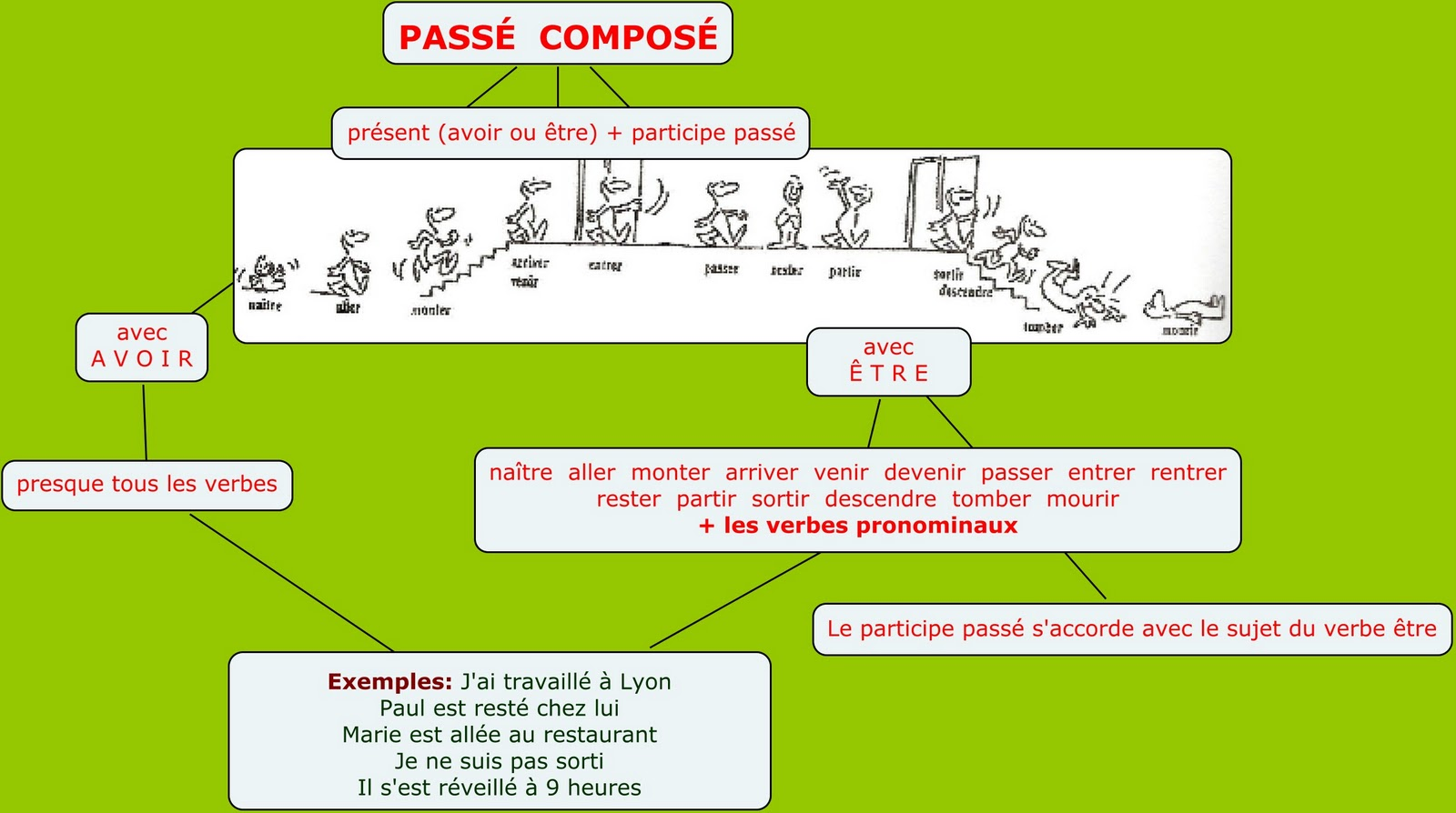passe compose essayer This is practice set 11 of 26 in the passé composé tense conjugate all forms of the verb essayer verify responses by clicking the check button below.
